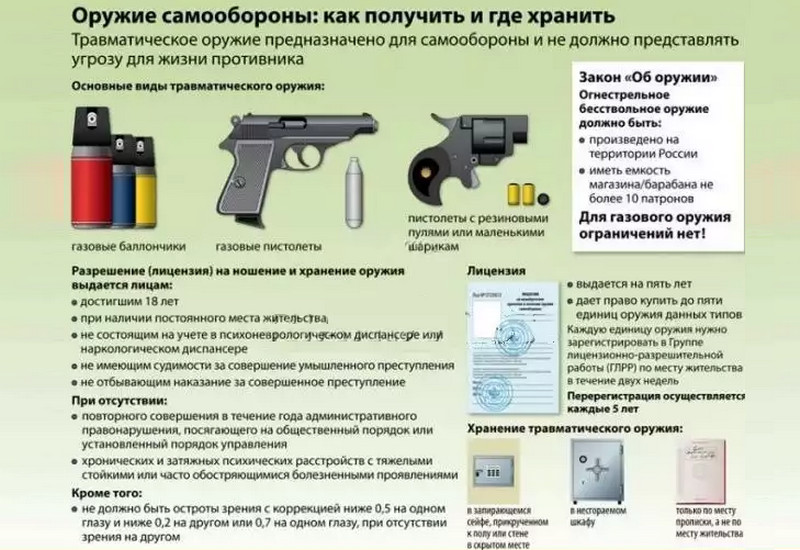 что делать, когда просроченная лицензия на травматическое оружие