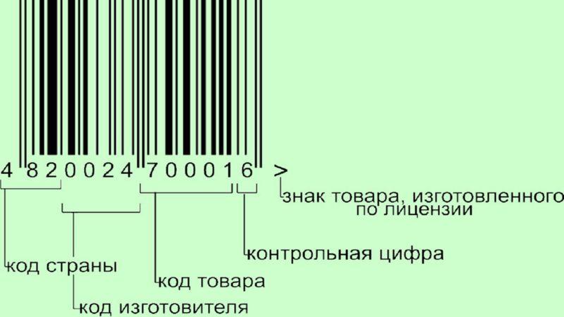 расшифровка штрих кода на товаре